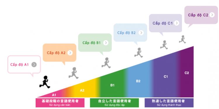 Điểm yếu của hệ thống học online Marugoto