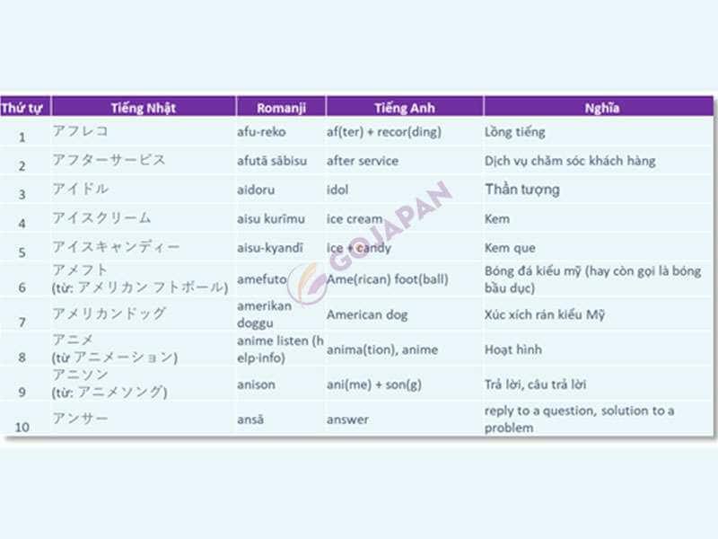 Học tiếng Nhật cấp tốc – bí kíp #4