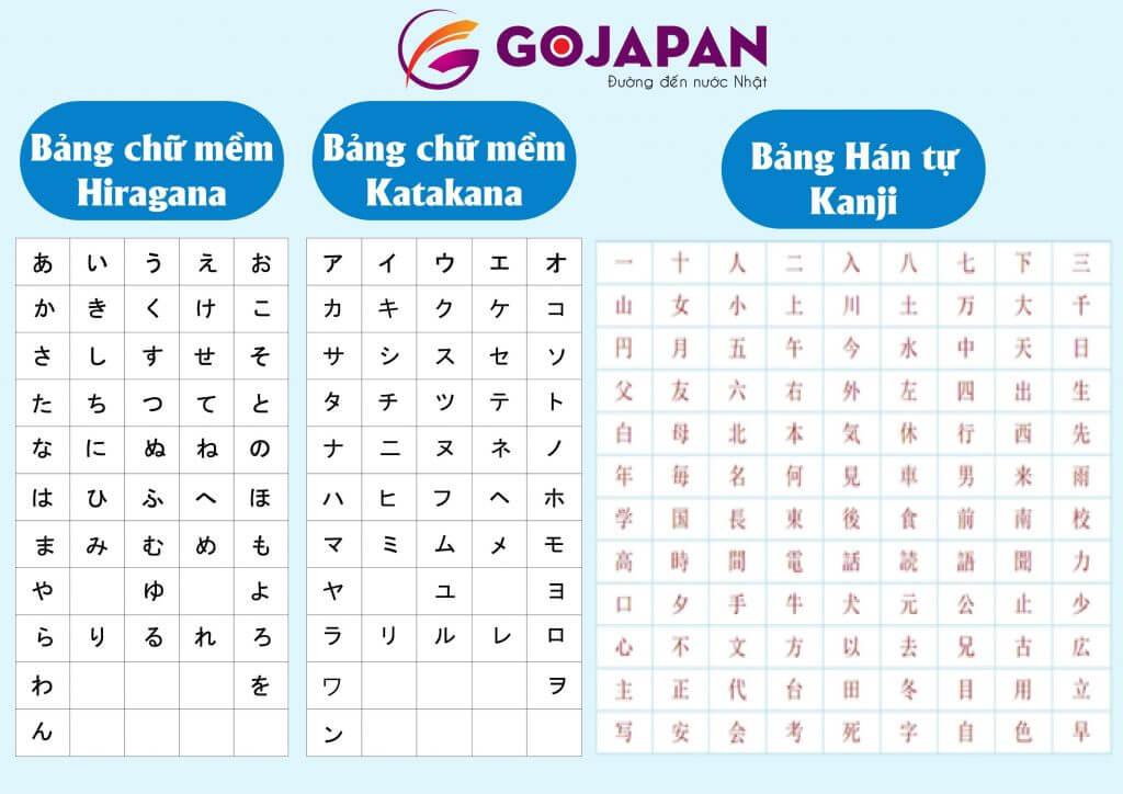 Sự khác biệt của 3 bảng chữ cái tiếng Nhật