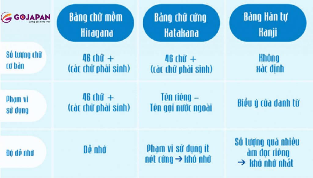 Người Nhật sử dụng linh hoạt 3 bảng chữ này trong đời sống hằng ngày