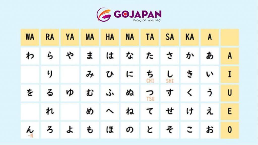 Cách học bảng chữ cái tiếng Nhật Hiragana – Katakana
