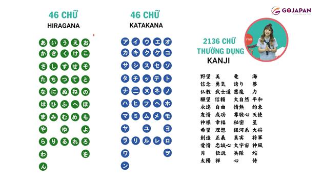 Lý do 1: Hệ thống âm vị của tiếng Nhật rất đơn giản