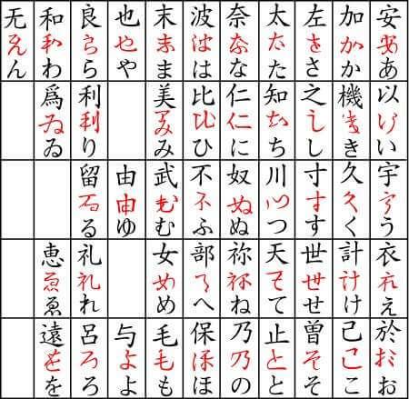 Nguồn gốc chữ Hiragana