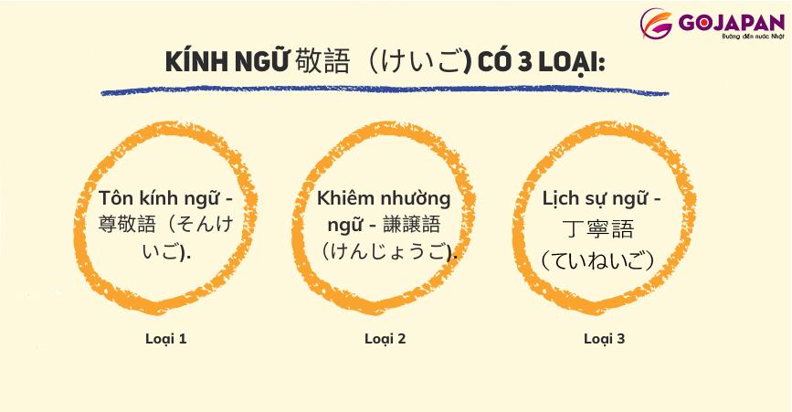 Kính ngữ tiếng Nhật - Tuyệt chiêu ôn luyện chuẩn Nhật