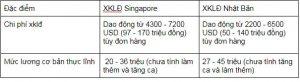 Nằm lòng 6 vấn đề bạn nên tìm hiểu kỹ trước khi đi xklđ Singapore